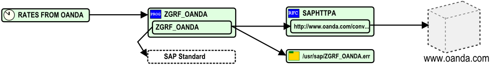 Auto-generated SAP application diagram