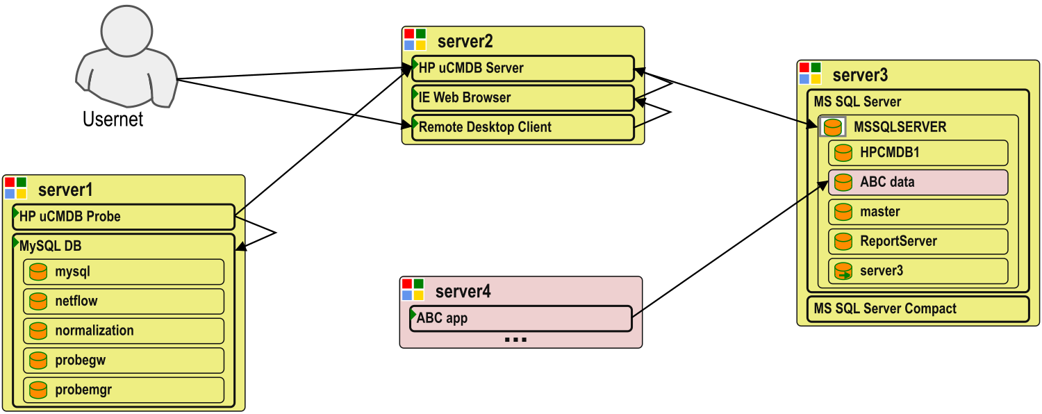 Two applications share DB instance