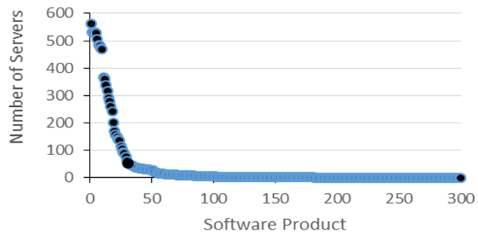 Graph: Software distribution